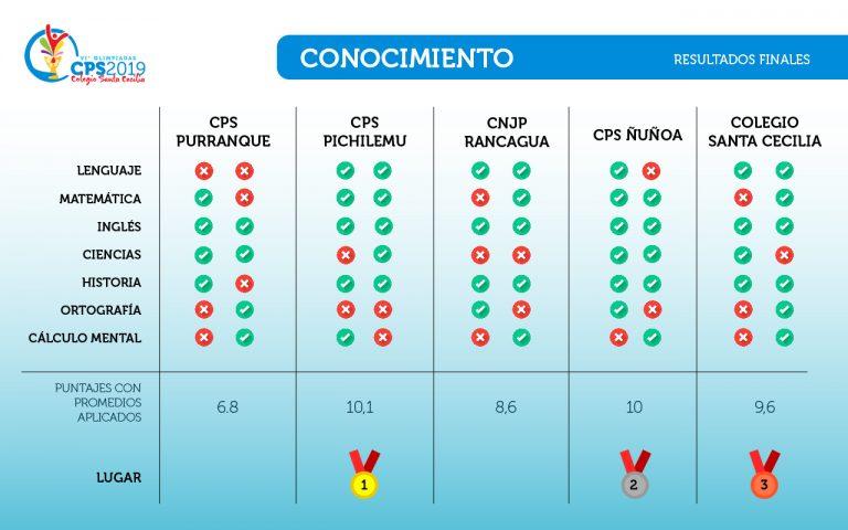 RESULTADOS CONOCIMIENTO-06